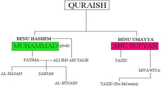 http://www.al-islam.org/sites/default/files/styles/large/public/field/image/quraysh-tree.jpg?itok=olcqoVIt