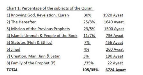 Sciences of the Quran ('Uloomul-Quran)